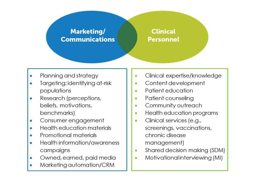 Marketing Communication and Clinical Roles in Population Health