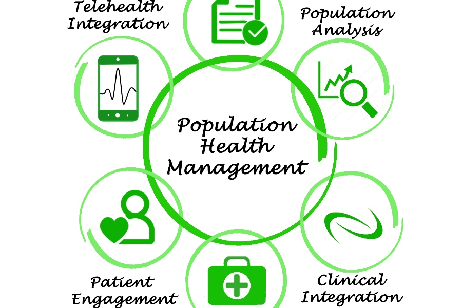 Population Health Management Components