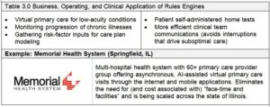 Table 3: Business, Operating, and Clinical Application of Rules Engines
