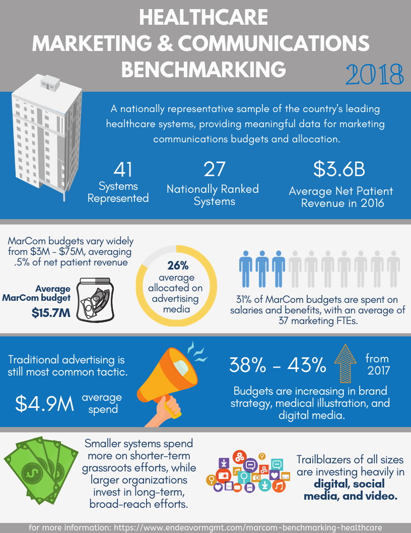 Healthcare Marketing & Communications Benchmarking 2018