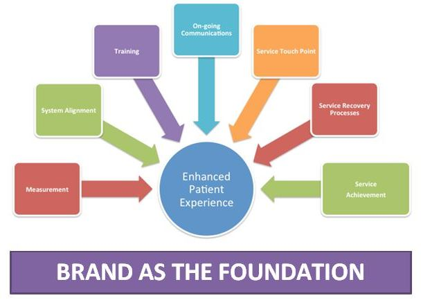 brand as foundation of customer experience