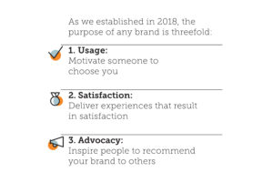 The purpose of any brand is usage, satisfaction, and advocacy.