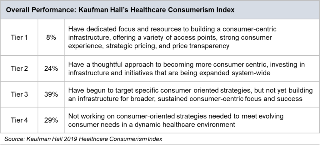 Kaufman Hall's Healthcare Consumerism Index