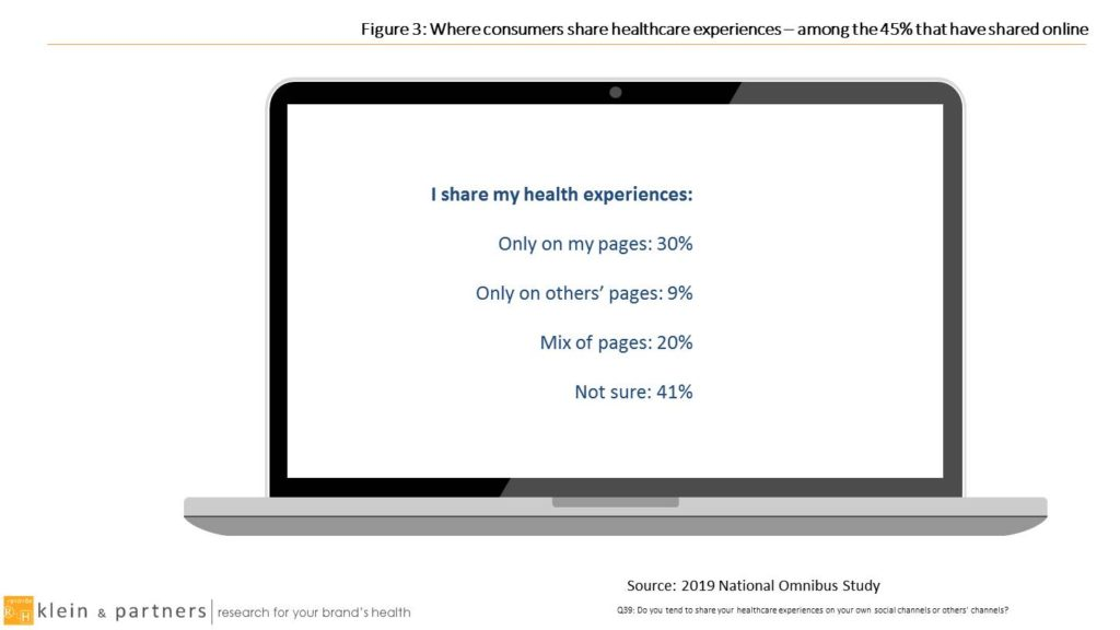 Figure 3, Where consumers share healthcare experiences online