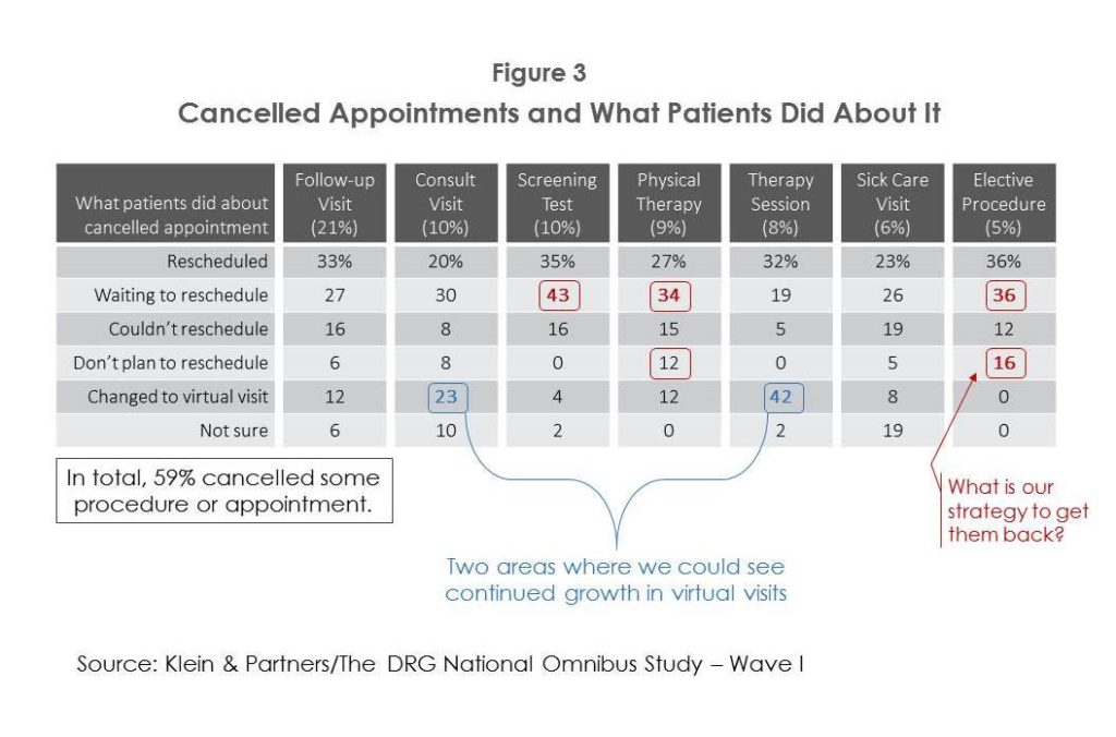 Figure 3. Cancelled Patients and What Patients Did About It