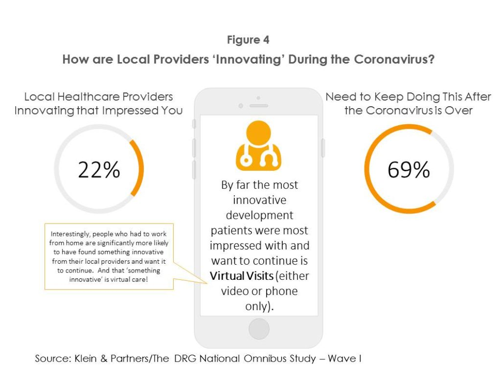 Figure 4. How are Local Providers Innovating During Coronavirus