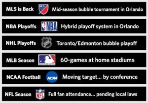Major Sport Leagues COVID-19 Plans